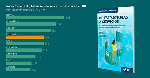 El cambio a una mejor infraestructura de América Latina
