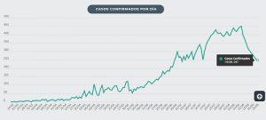 baja la tendencia de contagios de Covid-19
