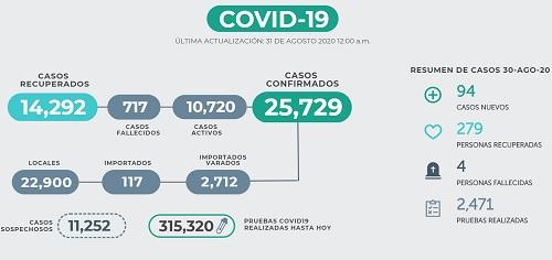 Esetadístics oficiales sobre la baja de casos de Covid-19, durante 21 días cnsecutivos.