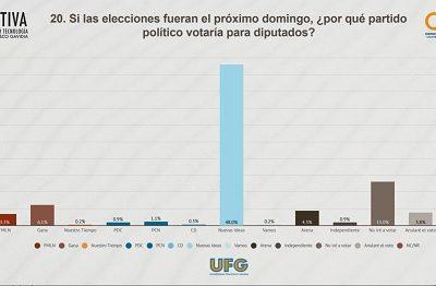 gráfico que muestra cómo Nuevas Ideas encabeza intención de voto